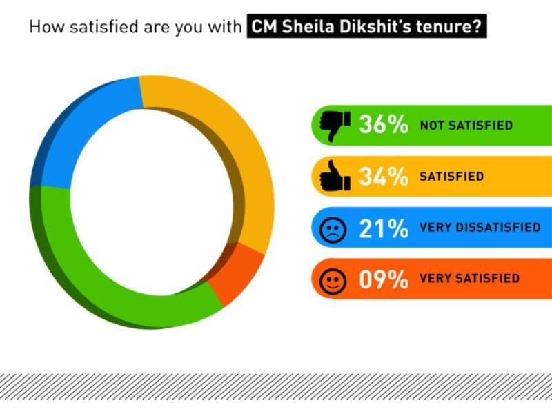 How satisfied are you with CM Sheila Dikshit's tenure?