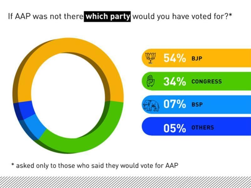 If AAP was not there, which party would you vote for?