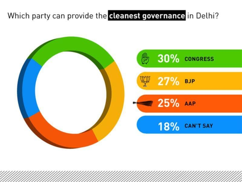Which government can provide the cleanest government in Delhi?