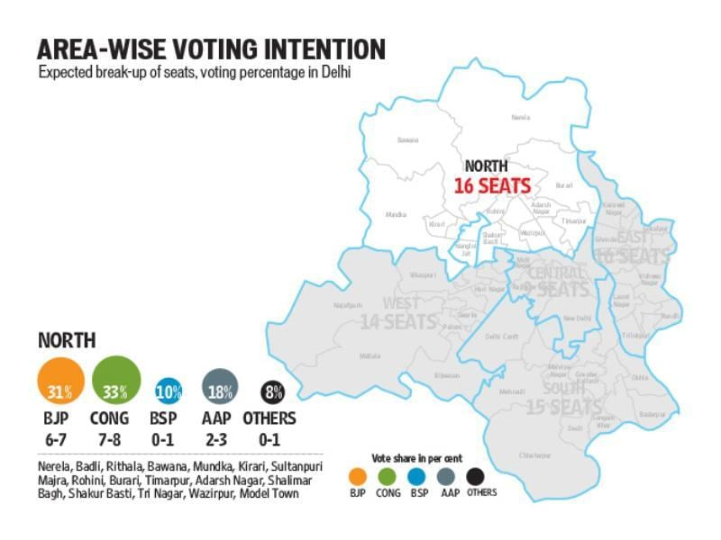 Area wise voting intention