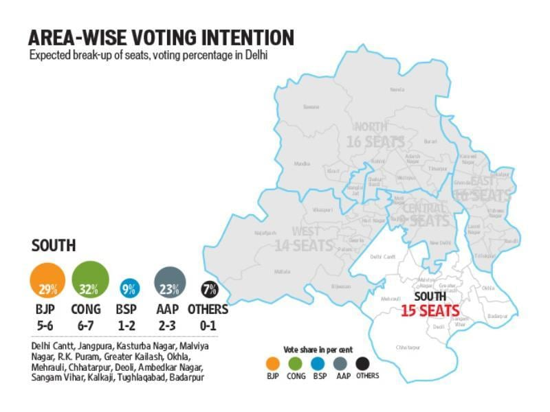 voting intentions - south
