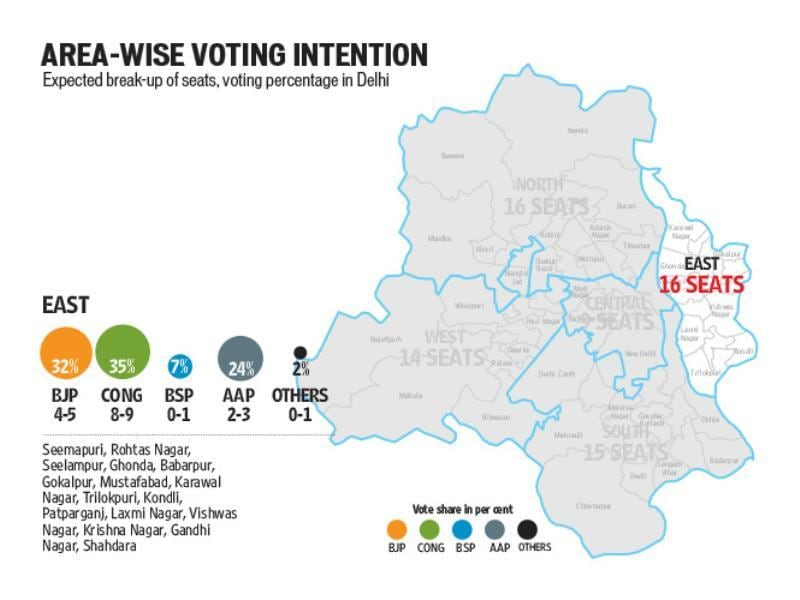 voting intentions - east
