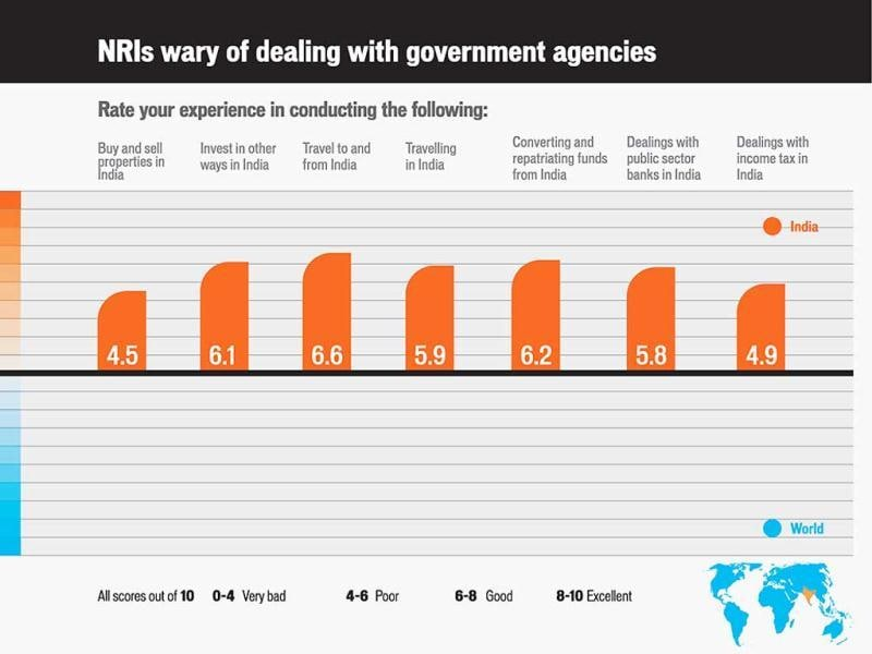 NRIs wary of dealing with government agencies
