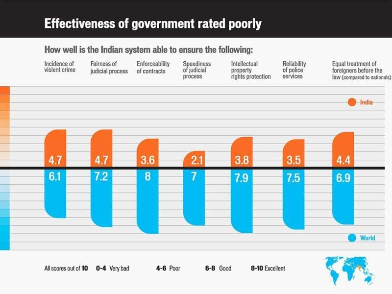 Effectiveness of government rated poorly