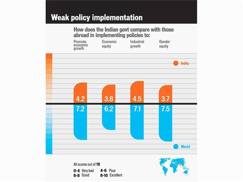 Weak policy implementation