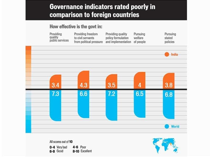 Governance indicators rated poorly in comparison to foreign countries