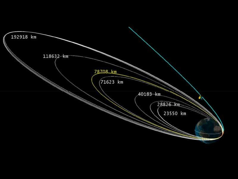 Mangalyaan during its Geocentric phase and Trans Mars Injection. (Source: ISRO)