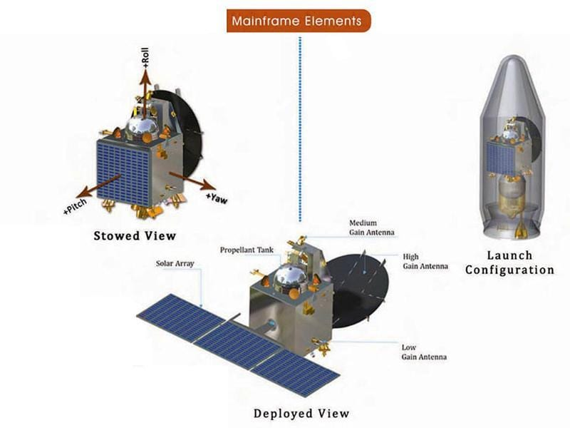 Details about the Mars Orbiter and its various components. Image from ISRO