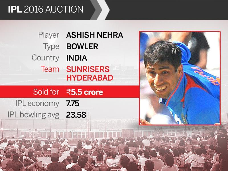 Sunrisers Hyderabad splurged Rs.5.5 crore for veteran left-arm pacer Ashish Nehra, chiefly because of his heroics in the recent tour of Australia.  (HT Photo)