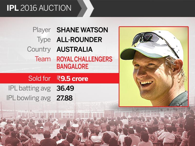 Australia all-rounder Shane Watson was the costliest buy at the Indian Premier League (IPL) auctions on Saturday. He was picked up for Rs 9.5 crore ($1.4 million) by Royal Challengers Bangalore. (HT Photo)