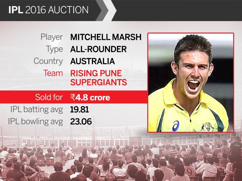 Australian all-rounder Mitchell Marsh went to Pune for Rs.4.8 crore. (HT Photo)