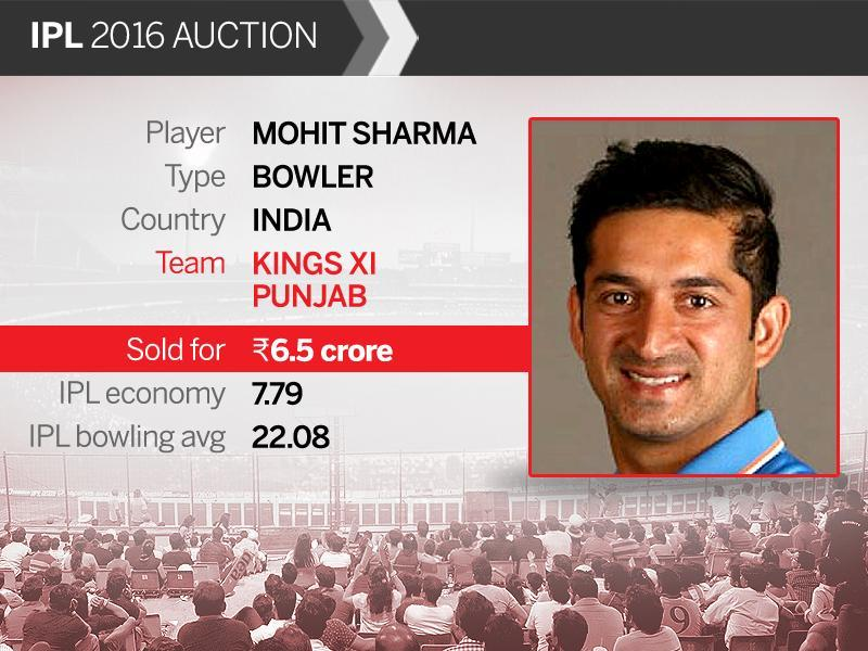Indian medium-pacer Mohit Sharma went for Rs.6.5 crore to Kings XI Punjab (HT Photo)