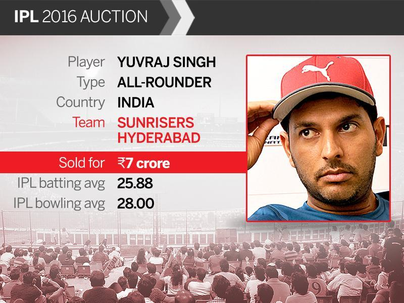 Star all-rounder Yuvraj Singh who was the most expensive buy in the previous two seasons of IPL was snapped up by Sunrisers Hyderabad. (HT Photo)