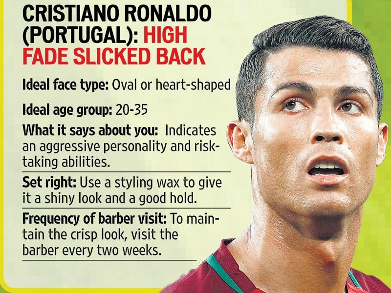 Cristiano Ronaldo sports a high-fade slicked back haircut. (Story: arundhati chatterjee; inputs: jay pawar, truefitt &hill india)