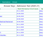AMU answer key 2020 released at amucontrollerexams.com, here's direct link