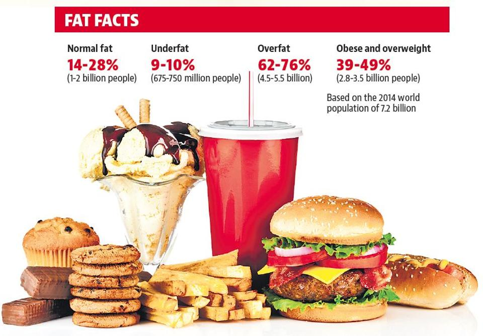 You are more likely to be 'overfat' if you consume too much alcohol, sugar or processed food.
