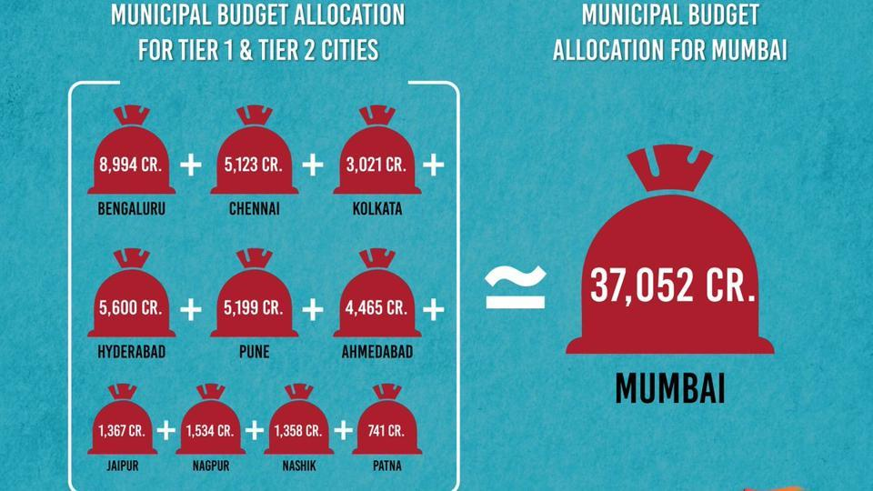 An infographic by Free ABillion shows how rich the BMC is.