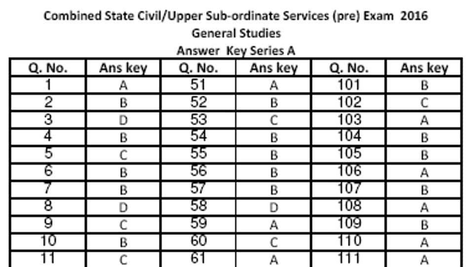 he Uttarakhand public service commission (UKPSC) has released the answer key of its Combined State Civil/Upper Subordinate Services {Provincial Civil Services (PCS)} Preliminary Exam 2016 on its official website.