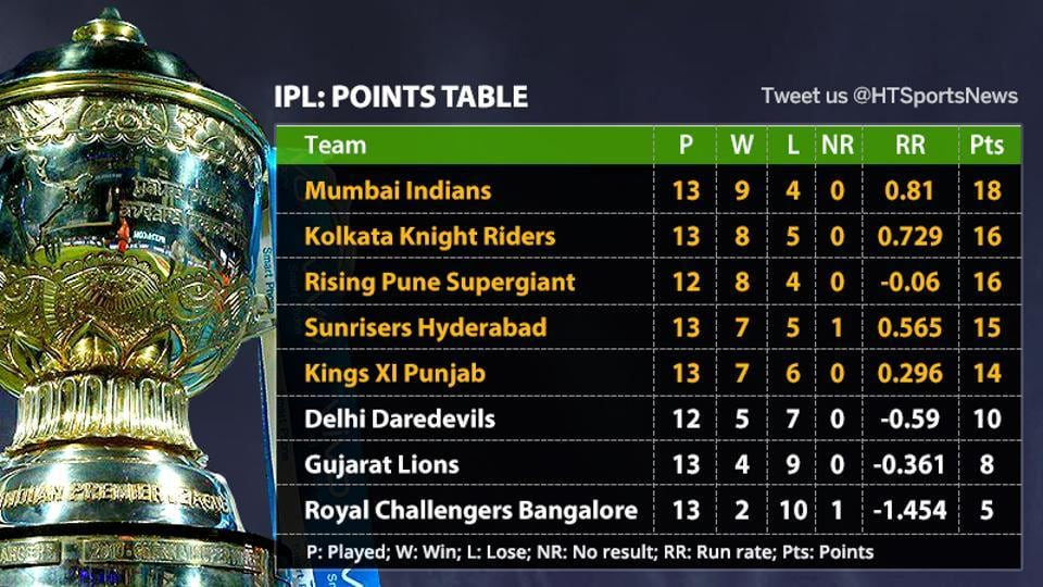 Kings XI Punjab's seven-run IPL 2017 win against Mumbai Indians has opened up an intense race to make it to the IPL playoffs.
