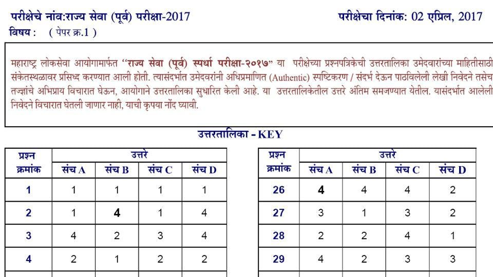 The Maharashtra Public Service Commission (MPSC) on Thursday released the final answer keys of the State Service preliminary exam 2017.