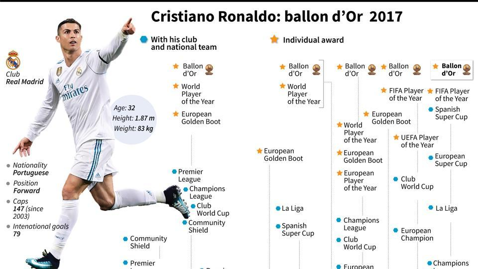 A graphical representation of Ronaldo's performances in 2017.  (AFP)