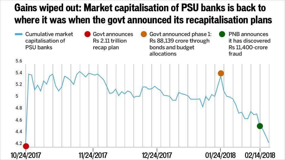 PNB fraud,Public sector banks,Market capitalisation