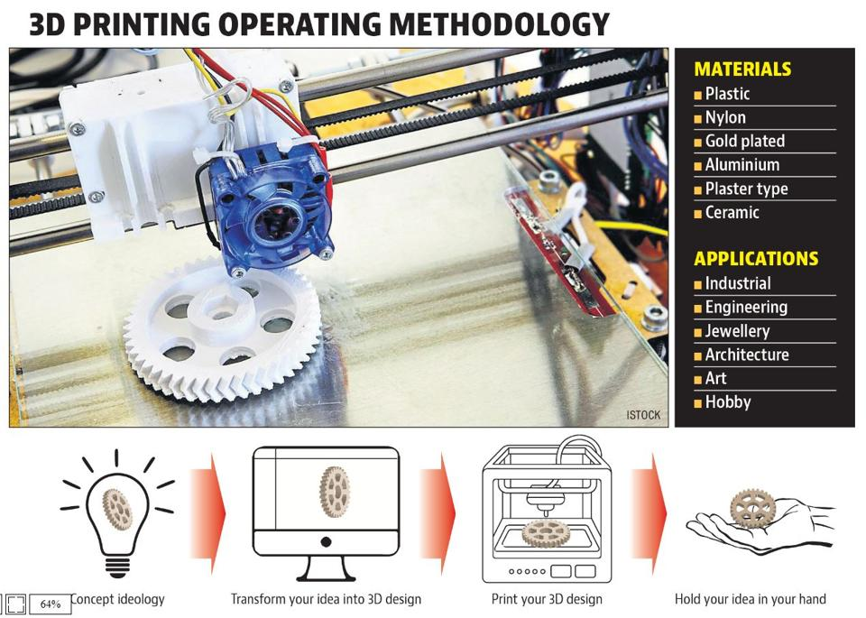 3D printing refers to processes in which material is joined or solidified under computer control to create a three-dimensional object, with material being added together. 3D printing is used in both rapid prototyping and additive manufacturing.