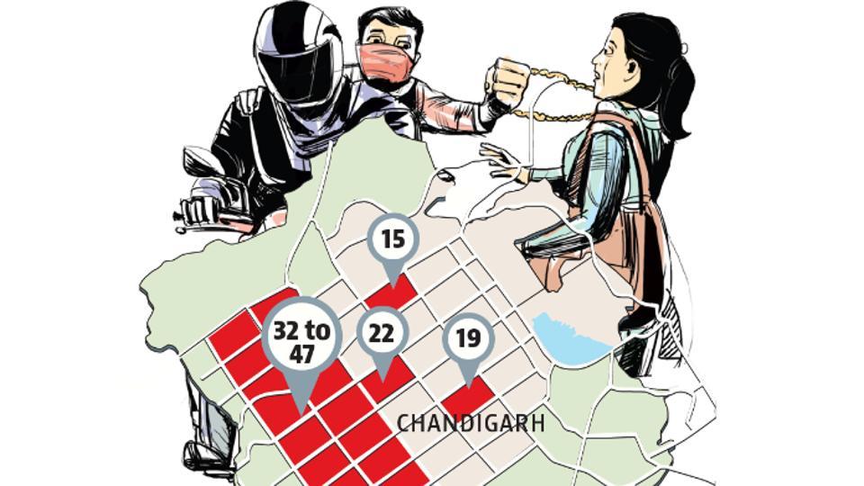 spurt in snatchings,Chandigarh,Punjab and Haryana high court