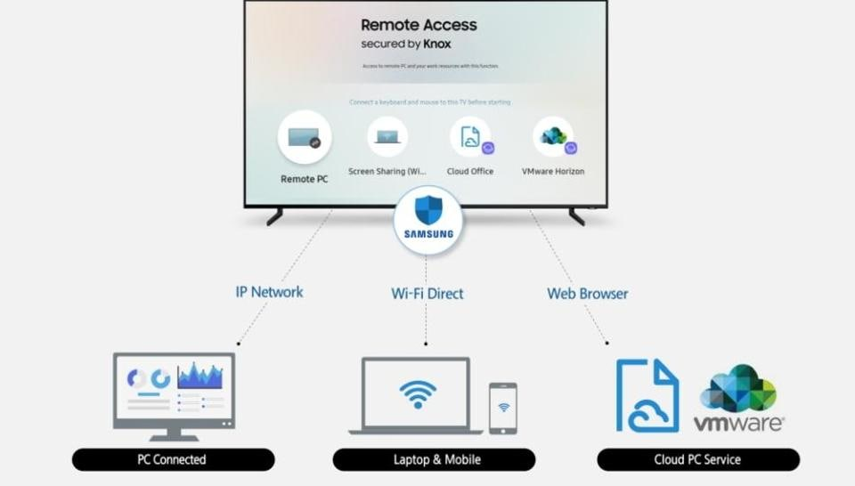 Samsung Wants to Bring Web Browsing, Office Work to the TV