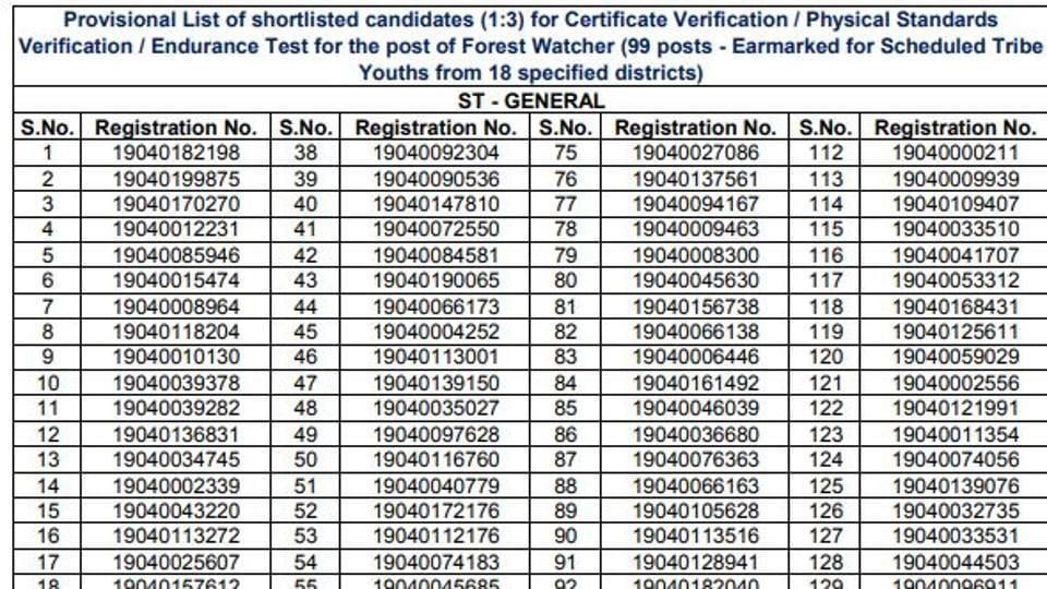 Tamil Nadu Forest Uniformed Services Recruitment Committee (TNFUSRC) has released result of the online exam to recruit Forest Watcher in the Tamil Nadu Forest Department.