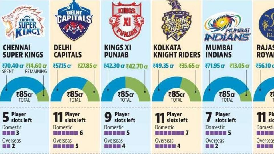 The List 2020.Ipl 2020 Kxip Richest Mi Thinnest Balance Sheet Of All 8