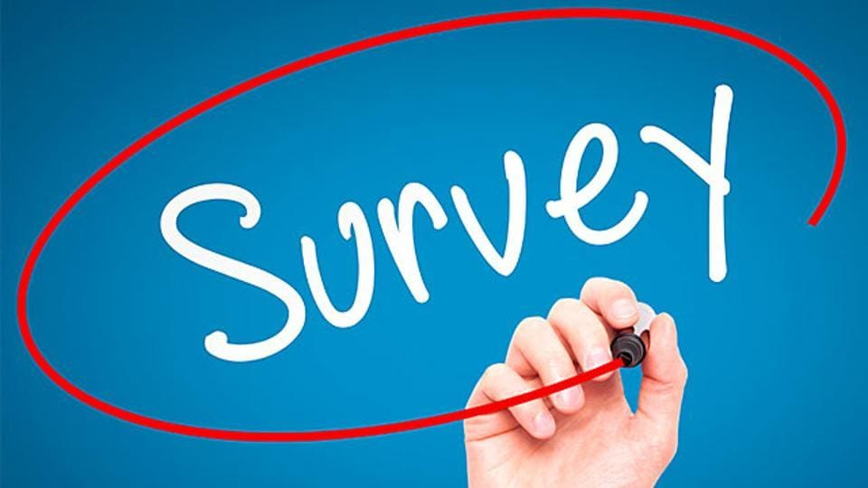 The survey is based on a study by the talent management specialist Wheebox which has conducted the national employability test survey from July-November 2019 with more than 3 lakh participants from 3,500 educational institutions across the country.