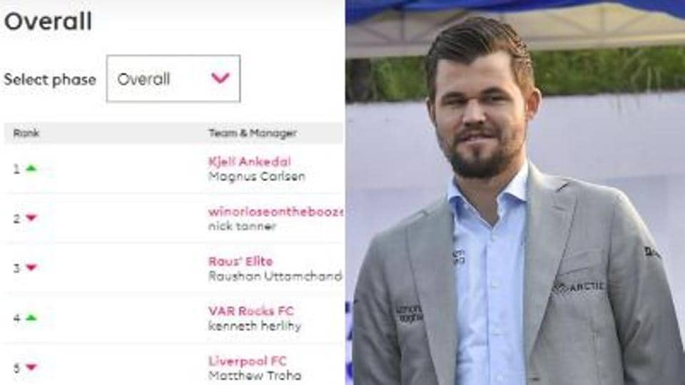 Chess champion Magnus Carlsen and his team stading in the Premier League Fantasy table.