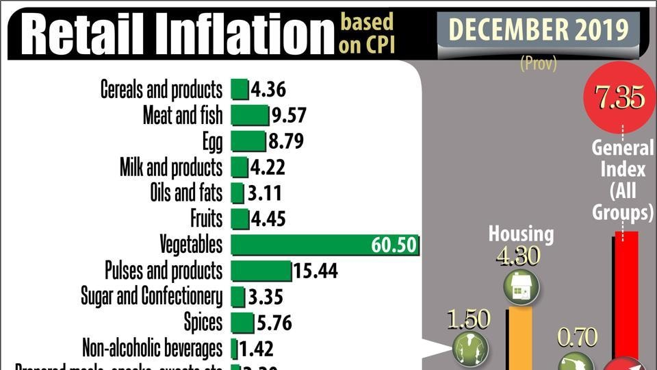 Core inflation – the non-food non-fuel component of CPI basket – has also increased marginally after declining for four consecutive months, even as the headline numbers were rising.