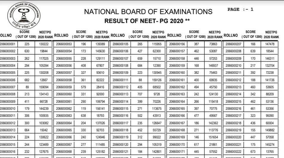 NEET PG 2020 result. (Screengrab)