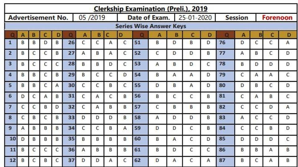 West Bengal Public Service Commission (WBPSC) on Wednesday, February 5 released the answer key for clerkship prelims examination 2019.