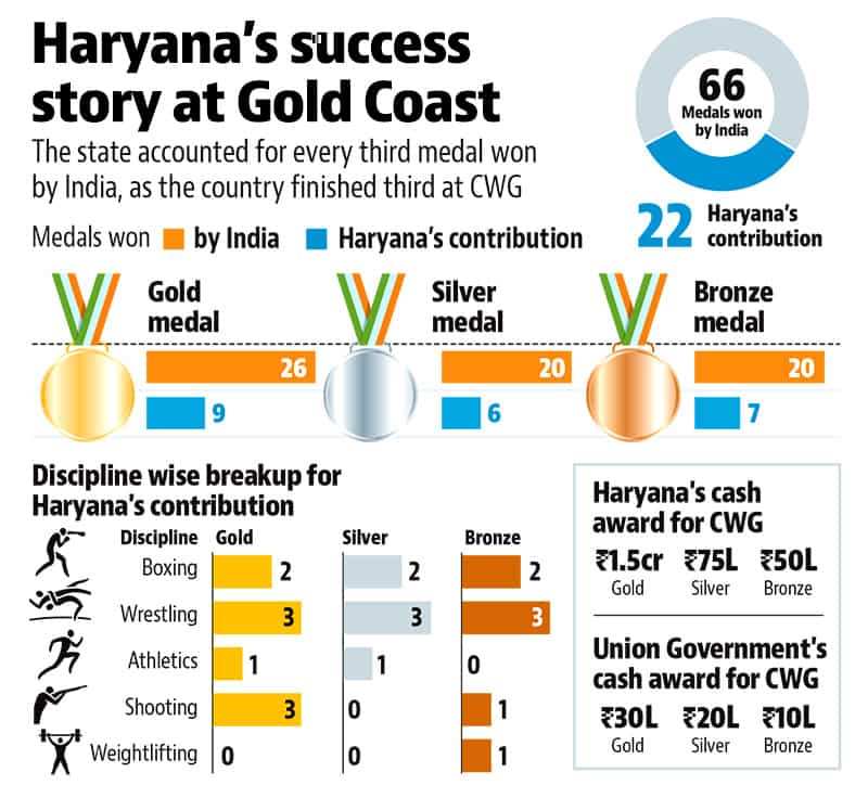 Why Haryana State Powers India S Sports Engine Hindustan Times