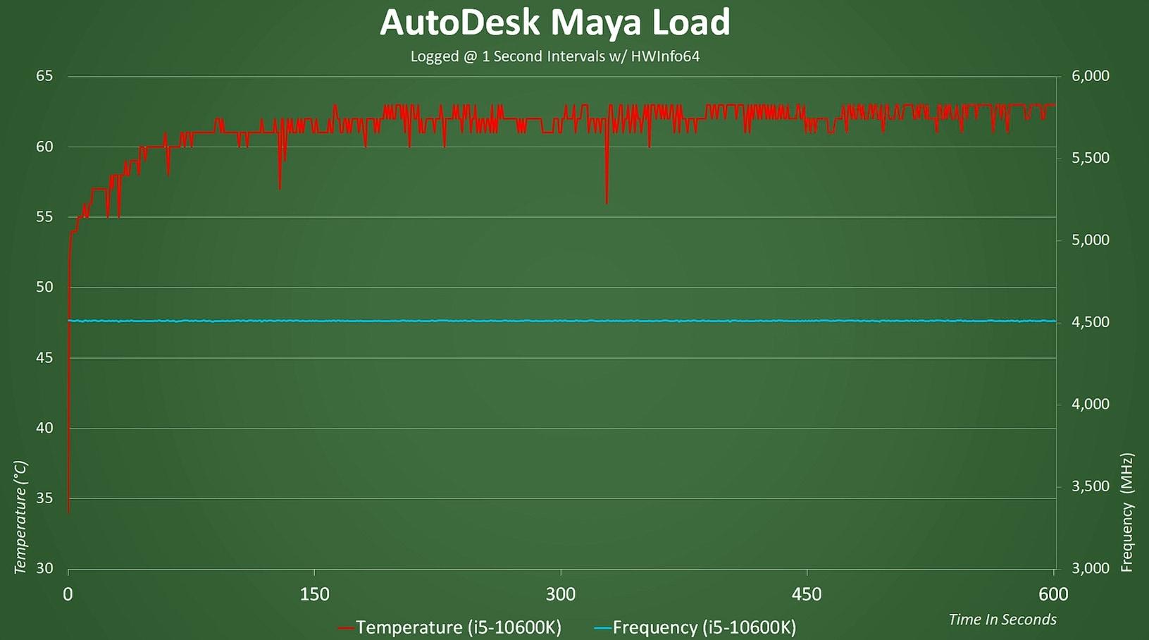 AutoDesk Maya Load - 2