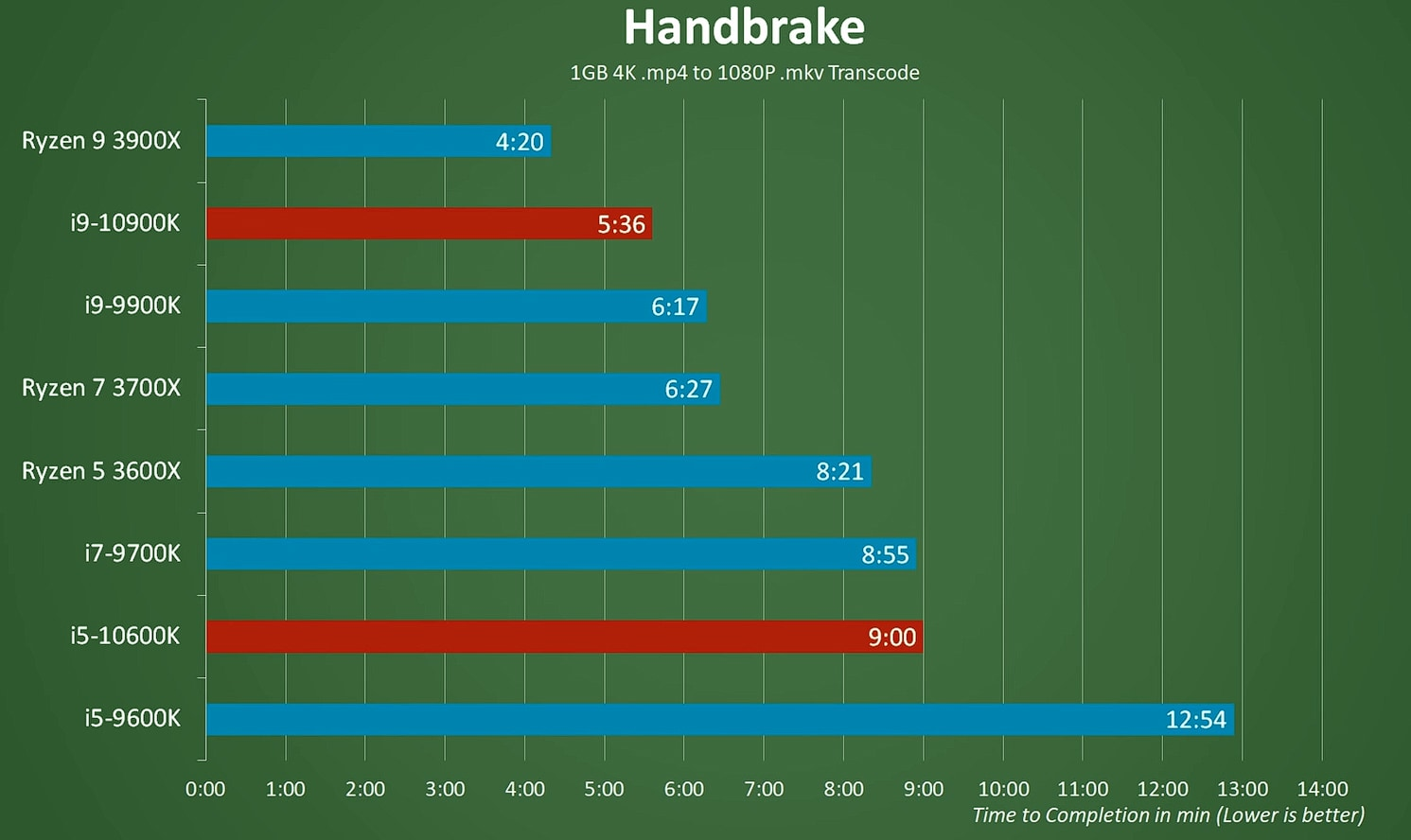 Handbrake test