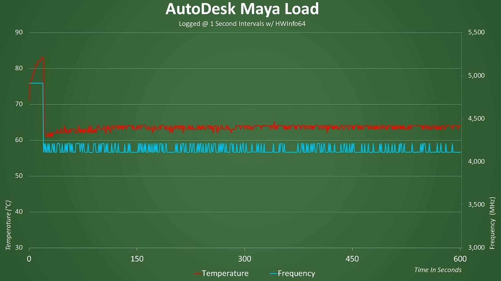 AutoDesk Maya Load