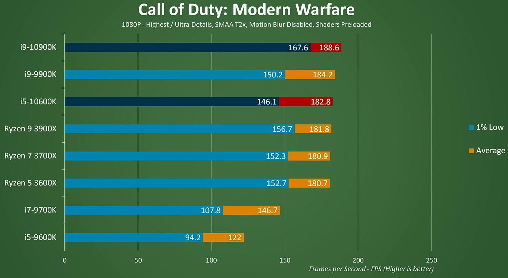 CoD: Modern Warfare performance