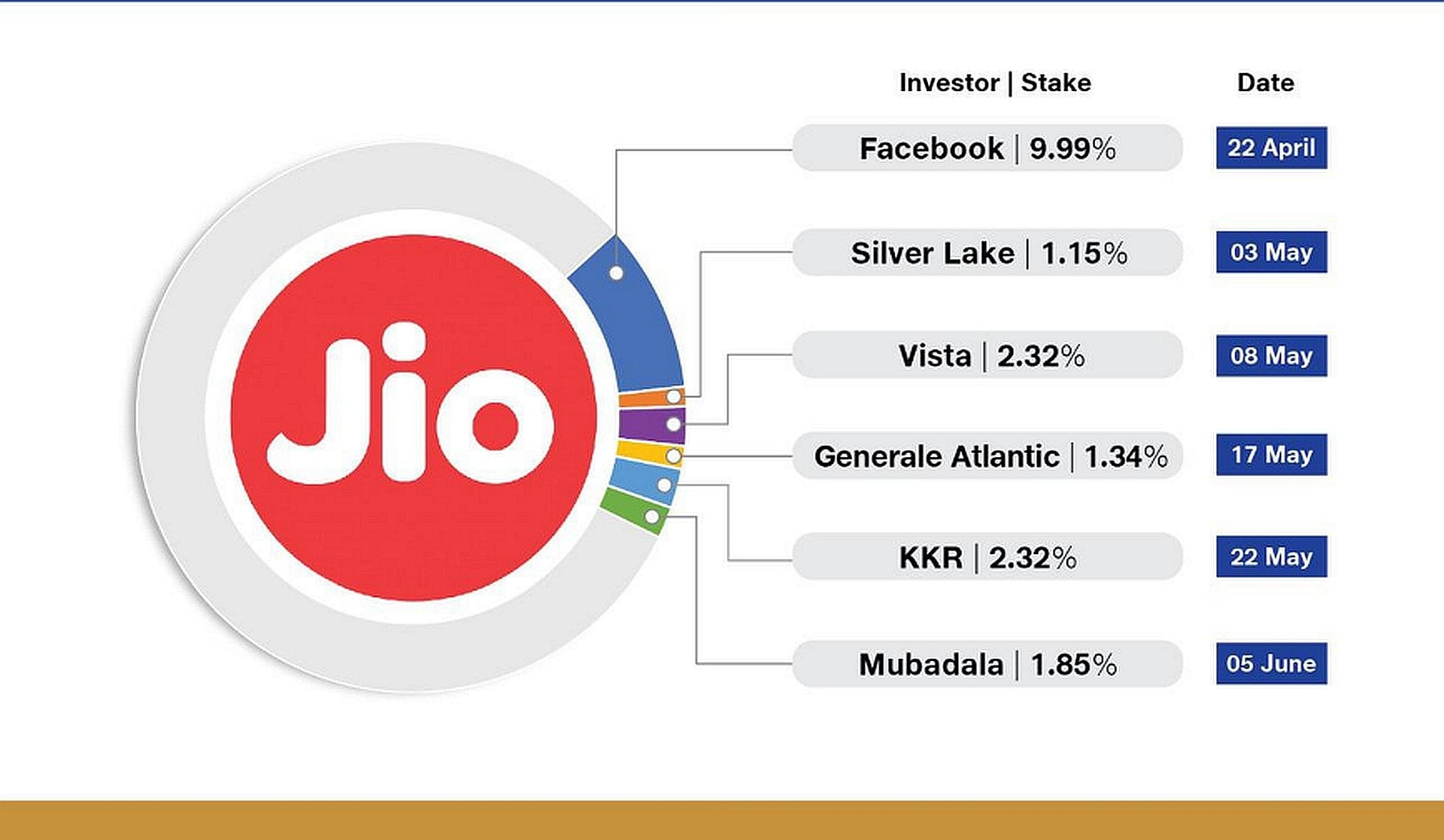 A timeline of Jio's investments