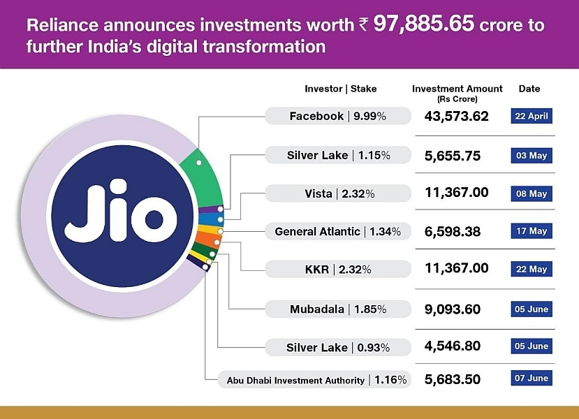 A timeline of foreign investments in Reliance's Jio investments so far