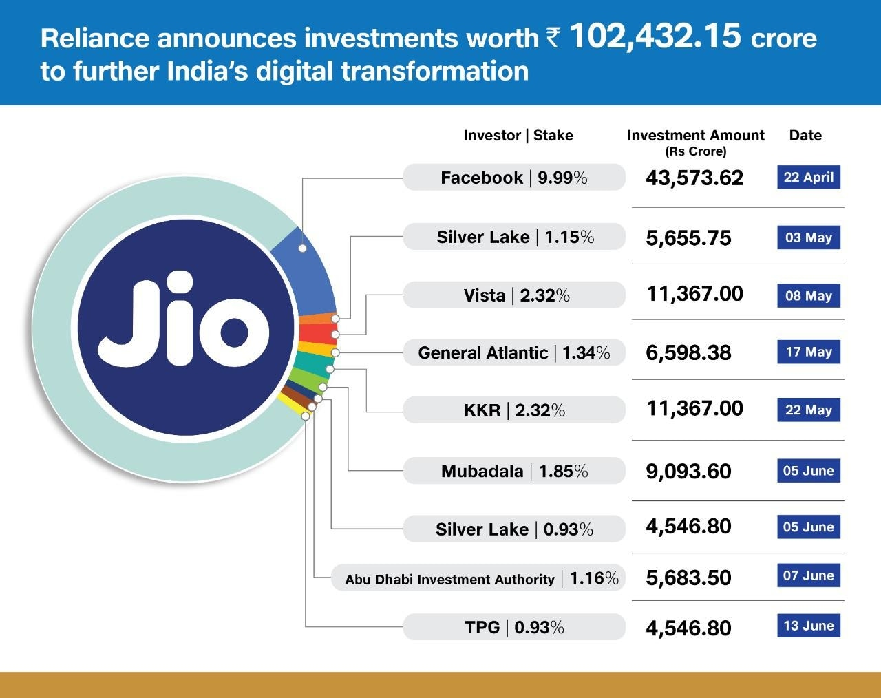 Total number of investments in Jio Platforms.