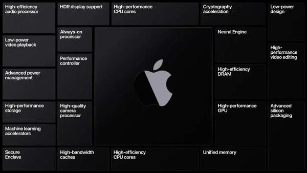 Apple Silicon Chip