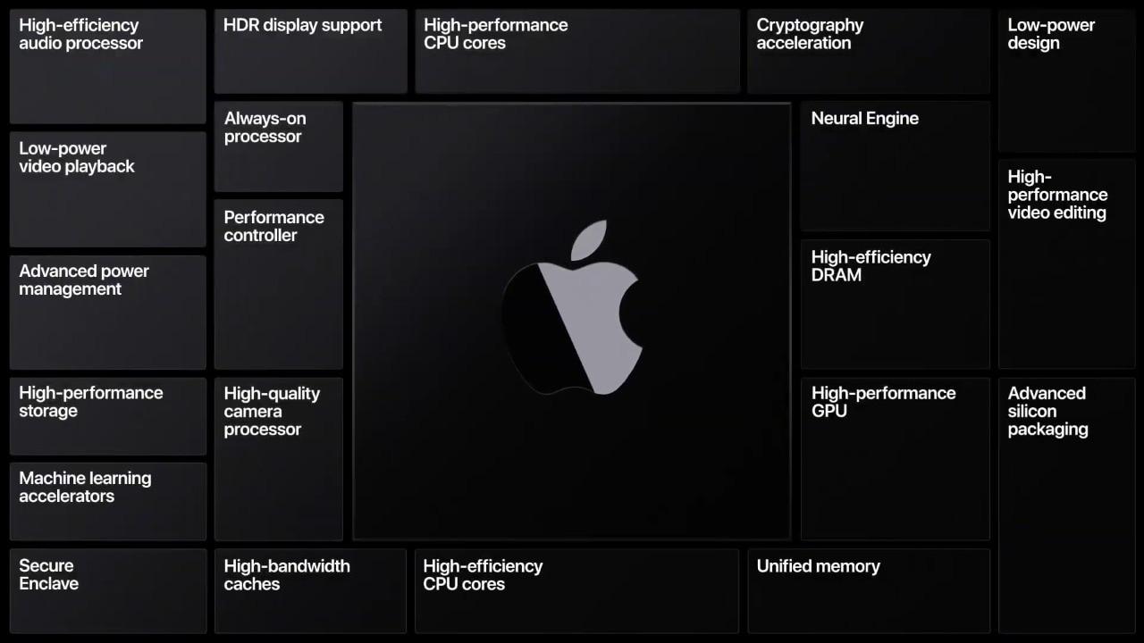 Apple's own chips