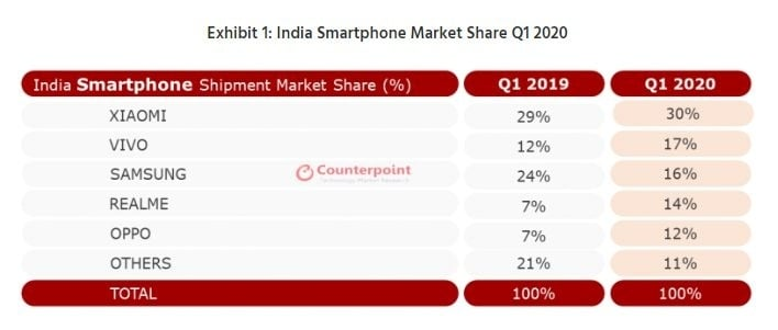 An overview of Indian smartphone market