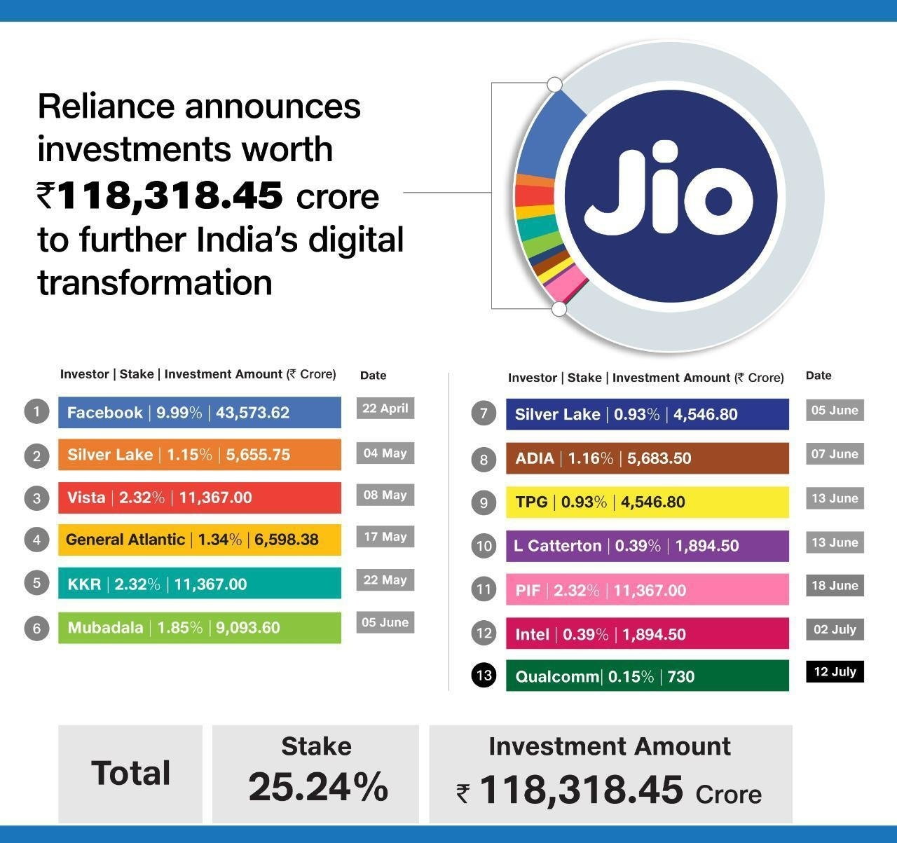 Here's a breakdown of Reliance Jio's investments.