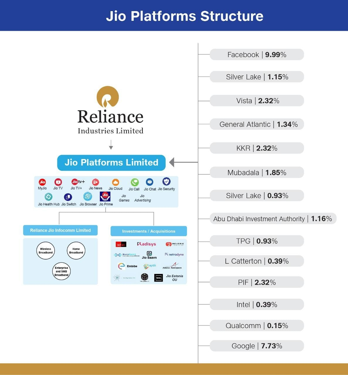 Google collaborates with Reliance Jio.