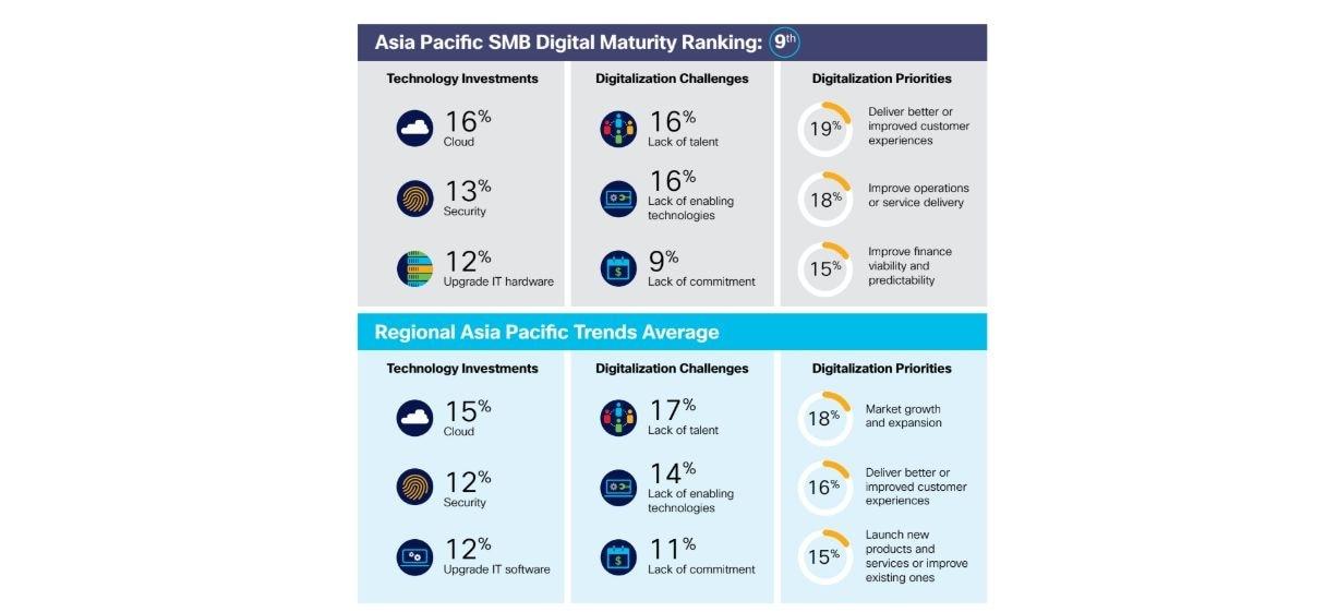 IDC-Cisco 2020 Asia Pacific SMB Digital Maturity Study